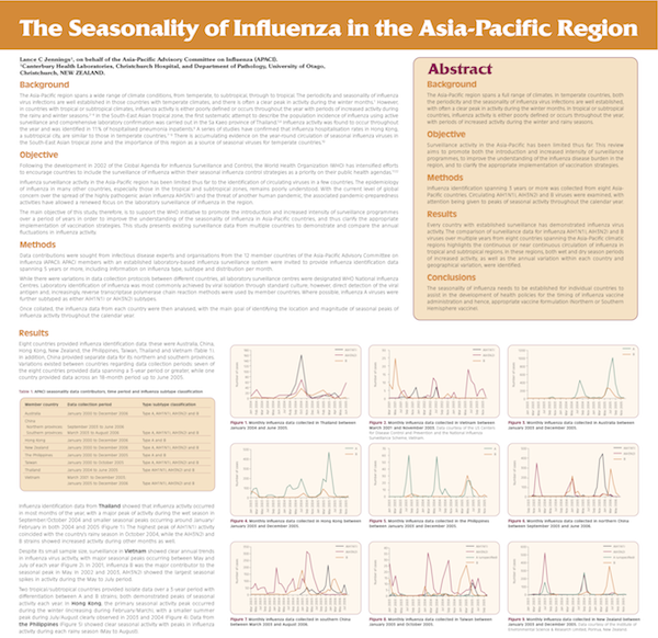 Medical copy for newsletters, clinical posters and presentation materials for respiratory specialists across the Asia-Pacific region, on behalf of the Asia-Pacific Alliance for the Control of Influenza.
